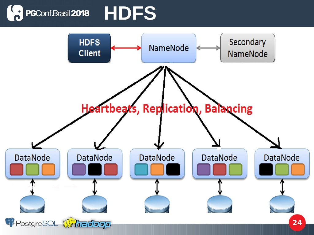 24 HDFS