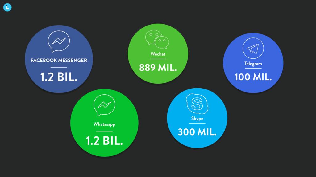 FACEBOOK MESSENGER 1.2 BIL. Whatasapp 1.2 BIL. ...