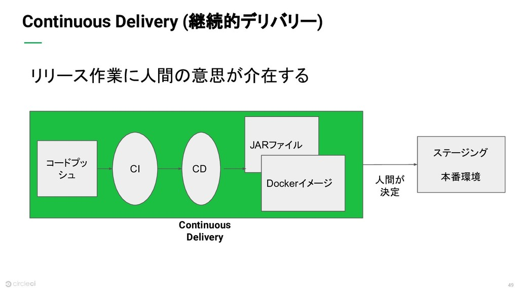 49 Continuous Delivery (継続的デリバリー) リリース作業に人間の意思が...