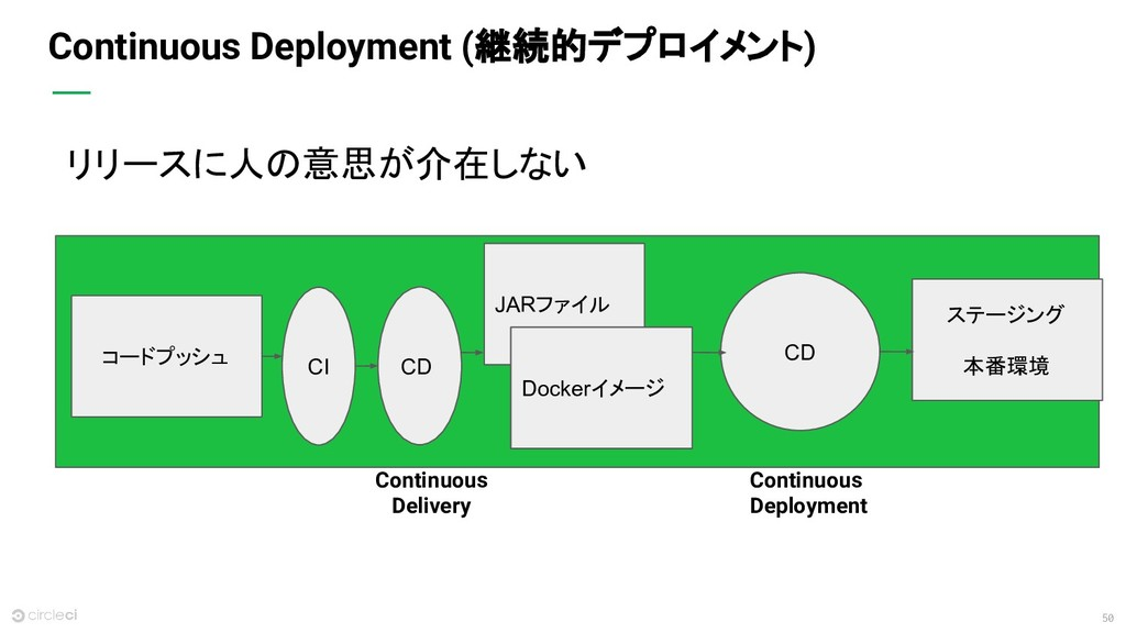 50 Continuous Deployment (継続的デプロイメント) リリースに人の意思...