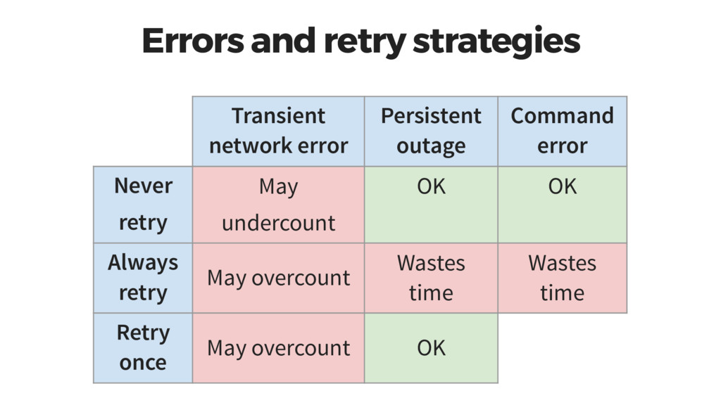 Errors and retry strategies Transient network e...