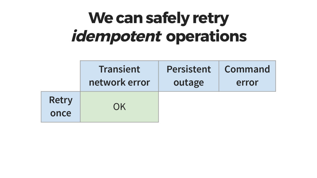 We can safely retry idempotent operations Trans...