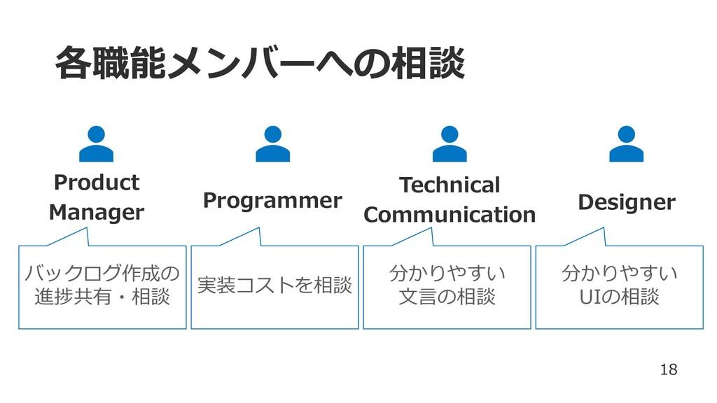 Technical Communication 各職能メンバーへの相談 Product Man...