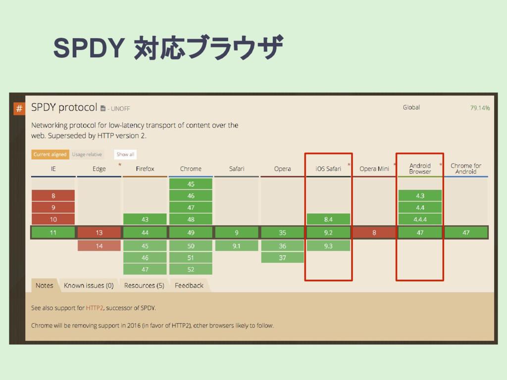 SPDY 対応ブラウザ