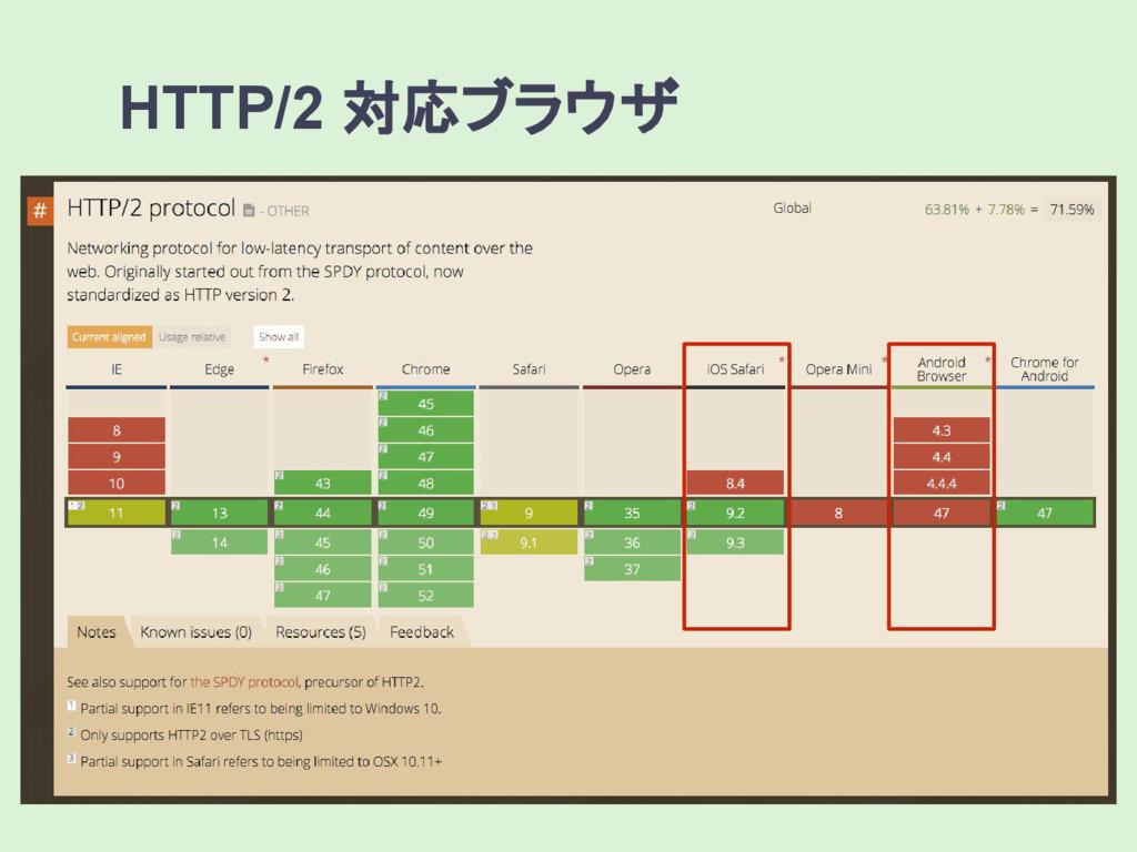 HTTP/2 対応ブラウザ