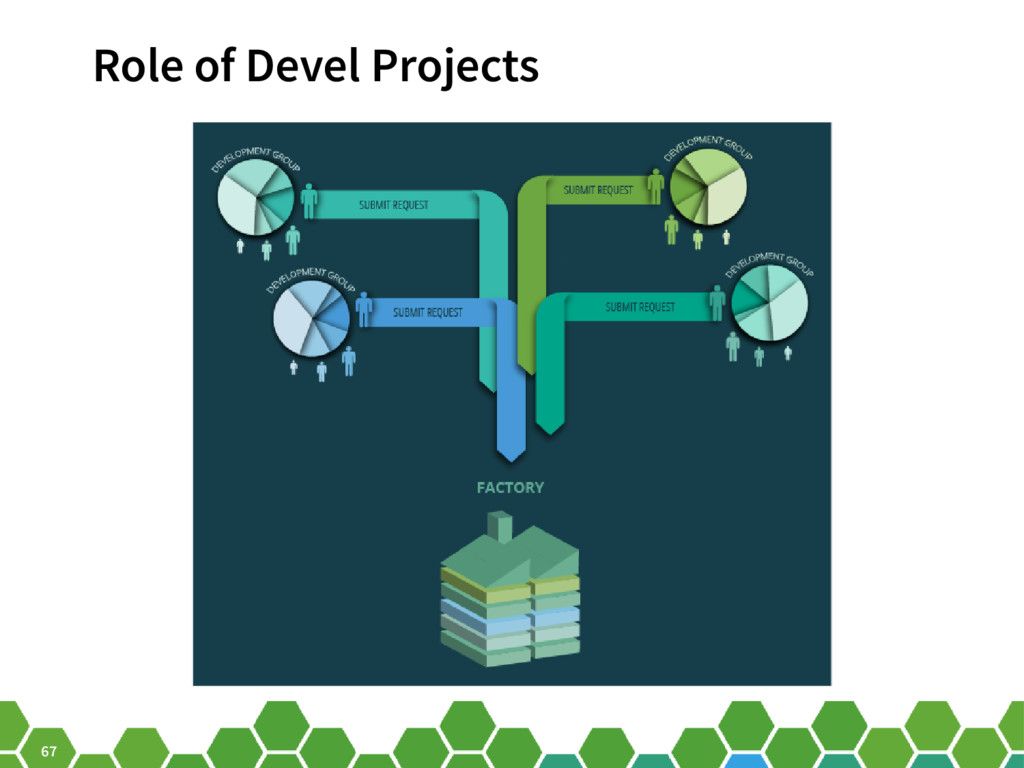 67 Role of Devel Projects