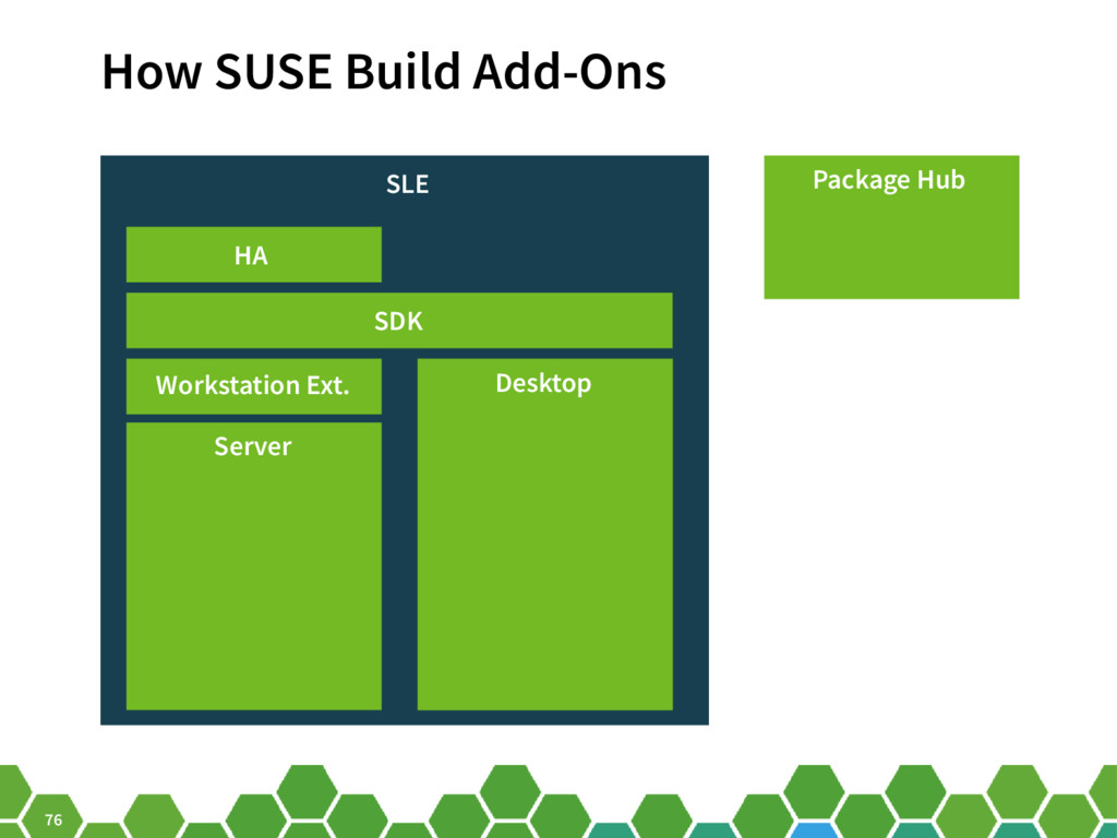 76 How SUSE Build Add-Ons SLE Package Hub Serve...