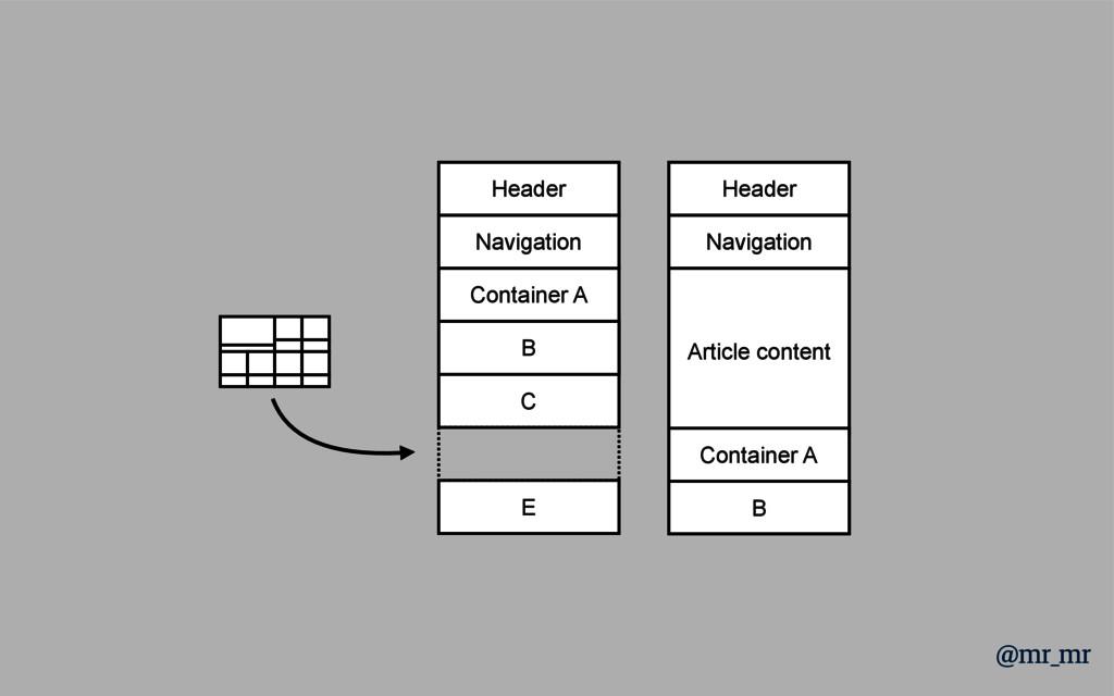 Header Navigation Container A D C E B Header Na...