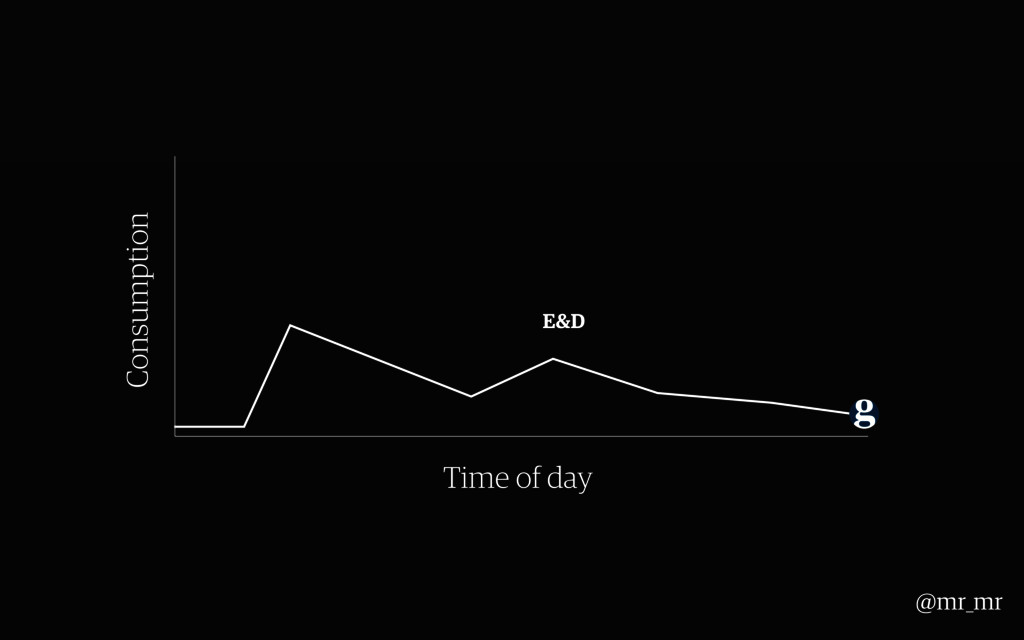 E&D Consumption Time of day @mr_mr