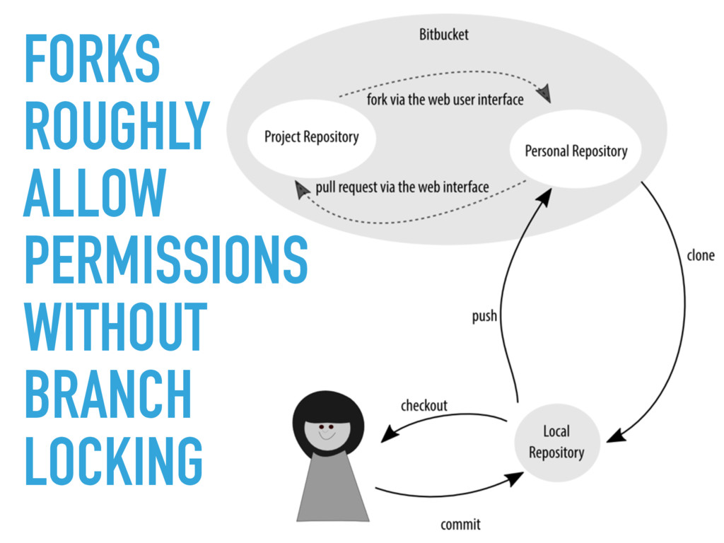 FORKS ROUGHLY ALLOW PERMISSIONS WITHOUT BRANCH ...