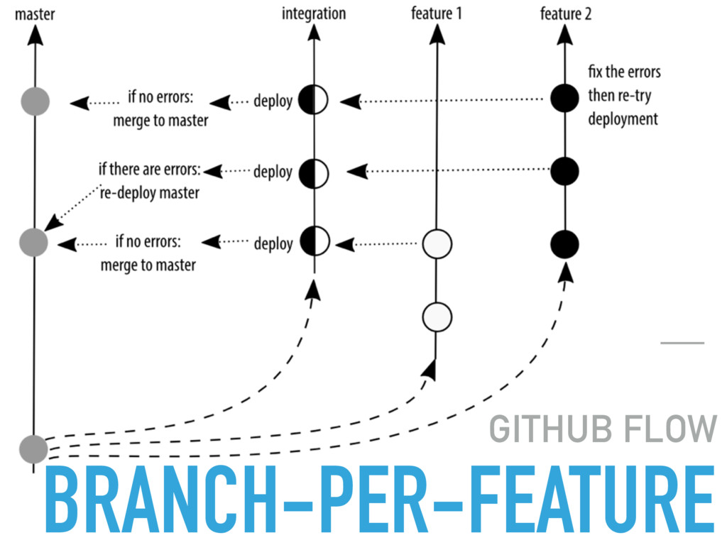 BRANCH-PER-FEATURE GITHUB FLOW