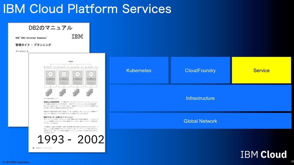 *#. $MPVE1MBUGPSN4FSWJDFT 31 © 2018 IBM Corpo...