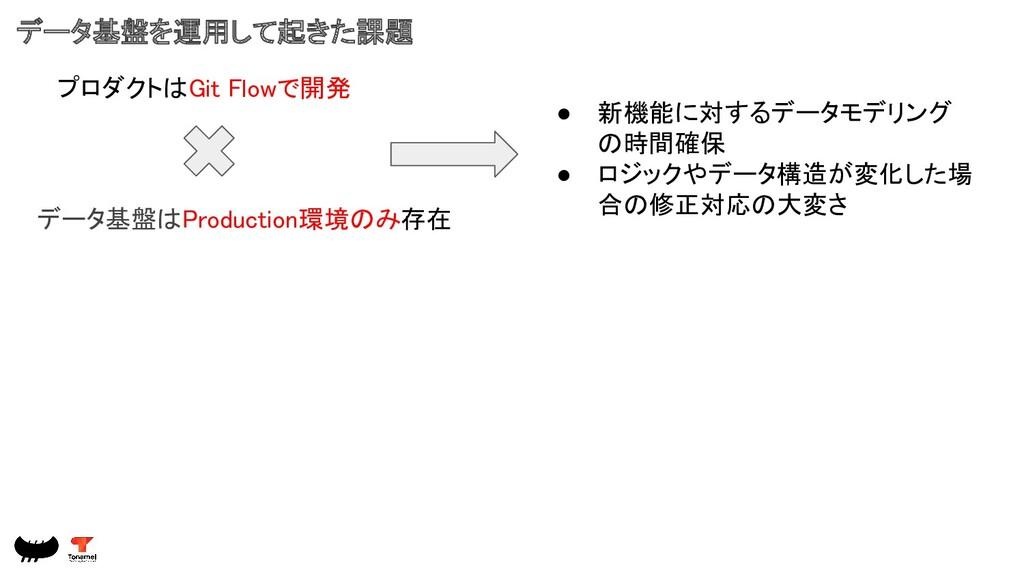 データ基盤を運用して起きた課題 プロダクトはGit Flowで開発 データ基盤はProduc...