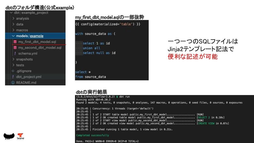 dbtのフォルダ構造(公式example) 一つ一つのSQLファイルは Jinja2テンプレ...