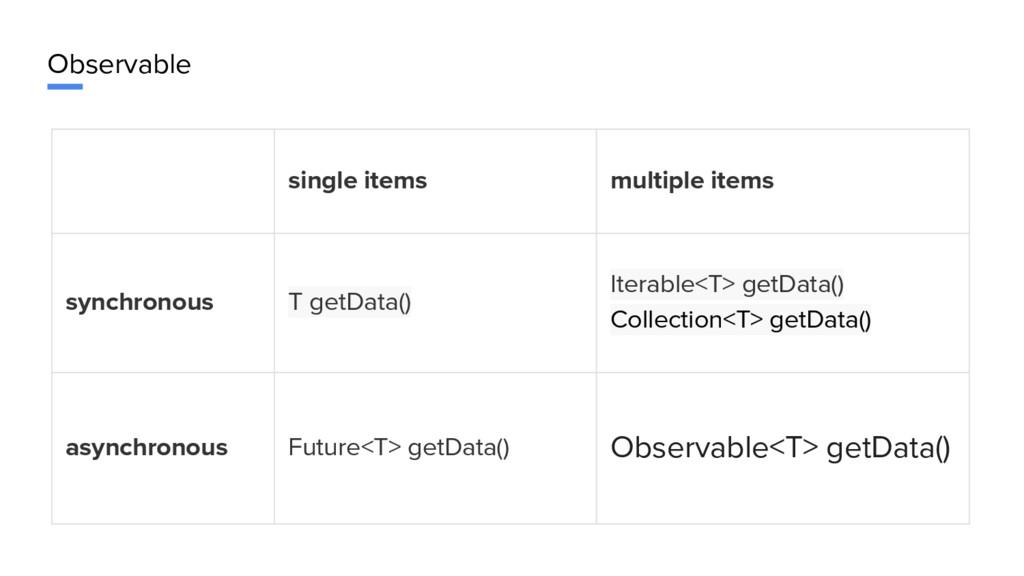 Observable single items multiple items synchron...