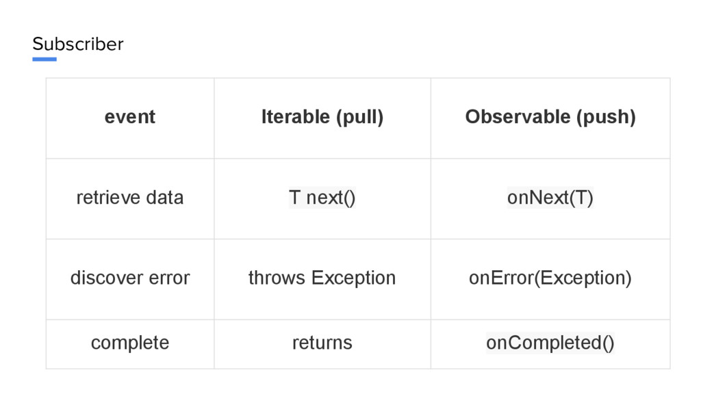Subscriber event Iterable (pull) Observable (pu...