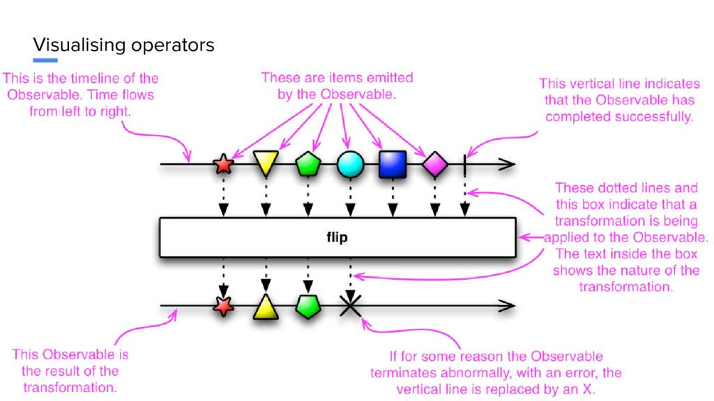 Visualising operators