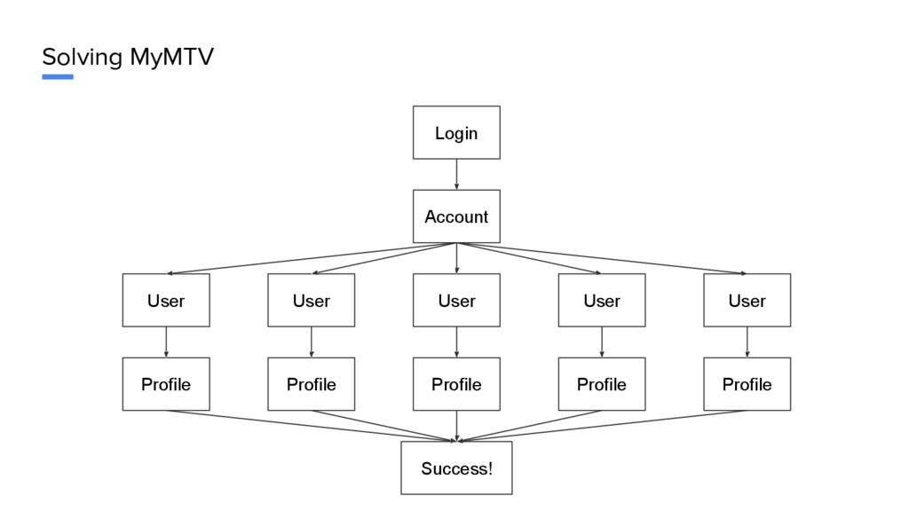 Solving MyMTV Login Account User User User User...