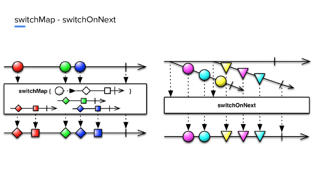 switchMap - switchOnNext