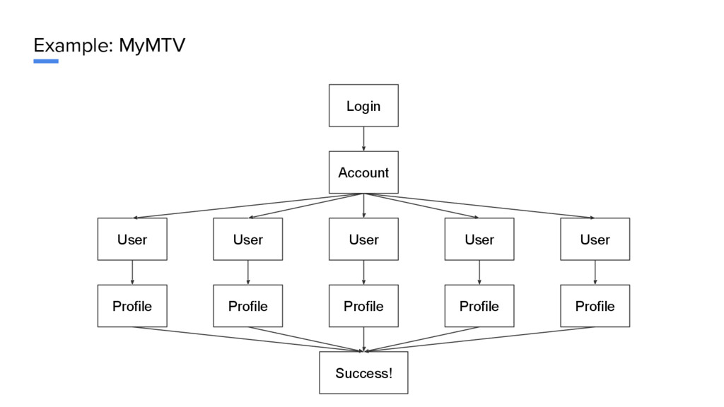 Example: MyMTV Login Account User User User Use...