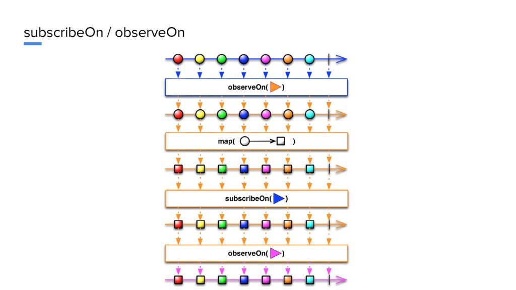 subscribeOn / observeOn
