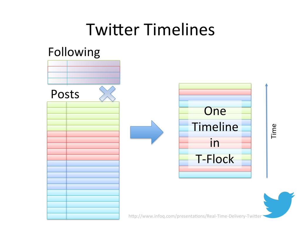 TwiTer Timelines  One   Timeline ...