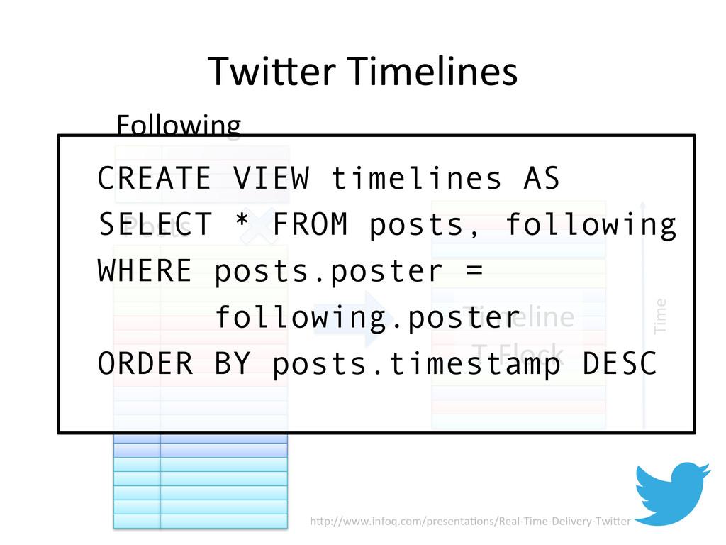 TwiTer Timelines  Timeline  T-‐Flock...