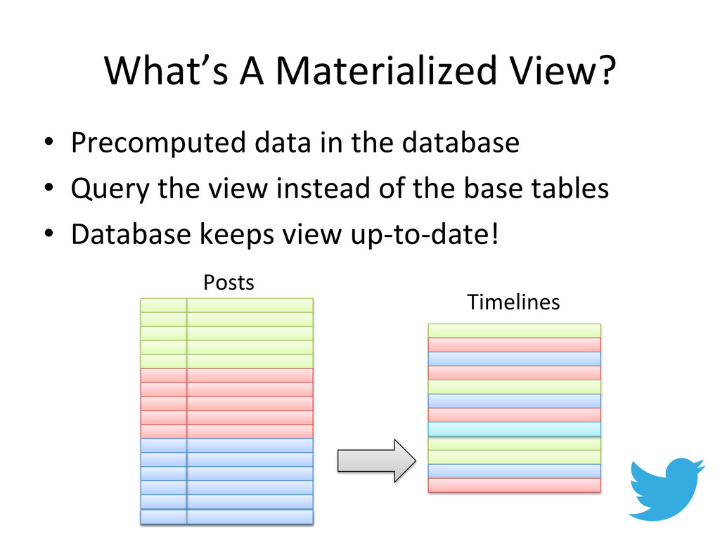 What's A Materialized View?  • Pre...