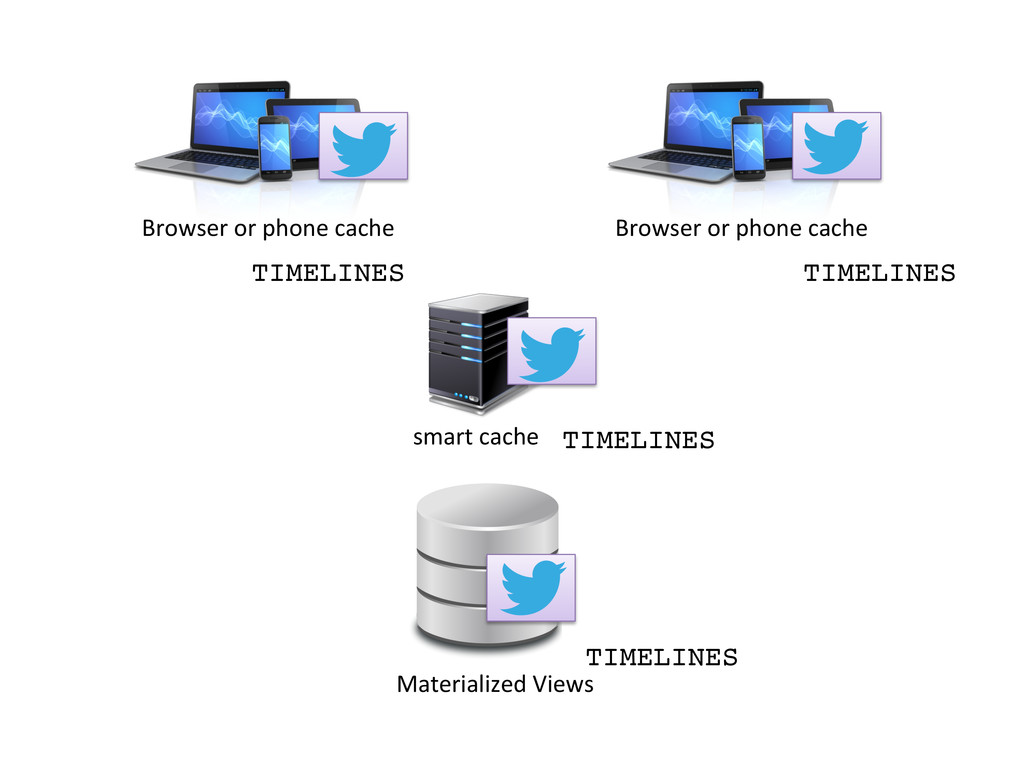 Materialized Views  smart cache  Br...