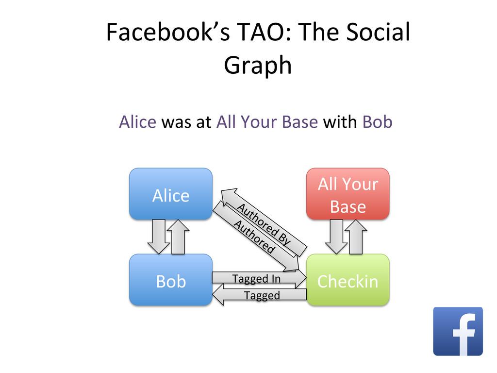Facebook's TAO: The Social  Graph...