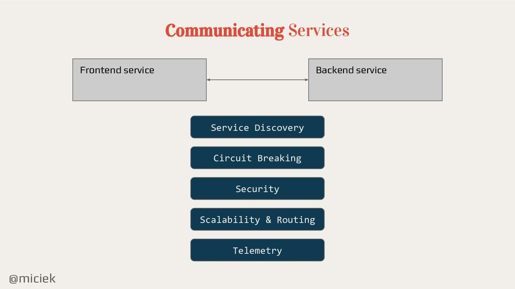 @miciek Communicating Services Backend service ...