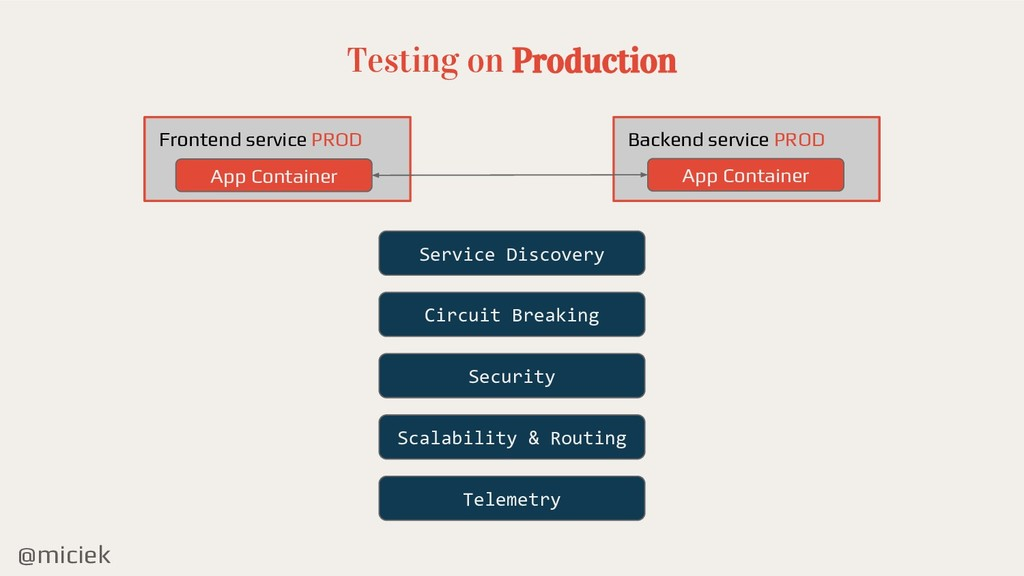 @miciek Testing on Production Backend service P...