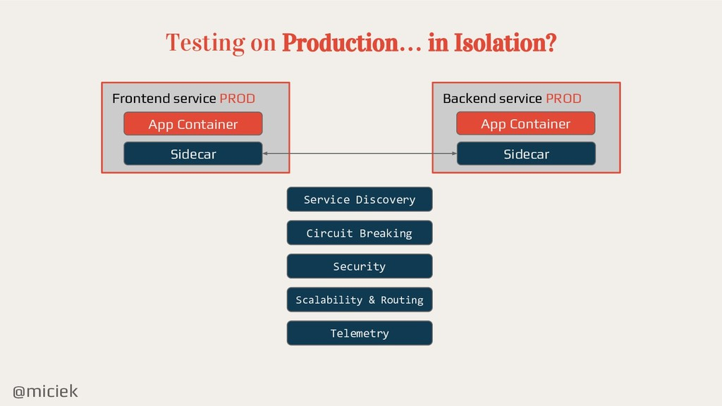 @miciek Testing on Production… in Isolation? Ba...