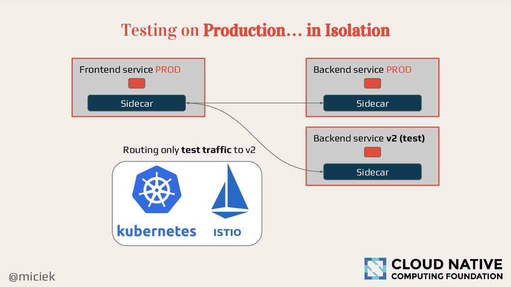 @miciek Testing on Production… in Isolation Bac...