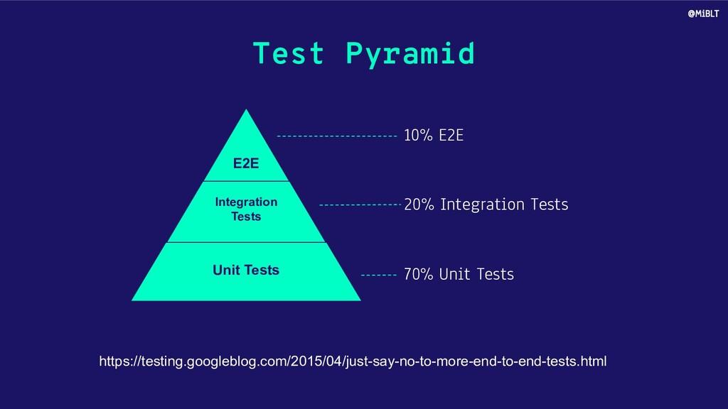 Test Pyramid Unit Tests Integration Tests E2E h...