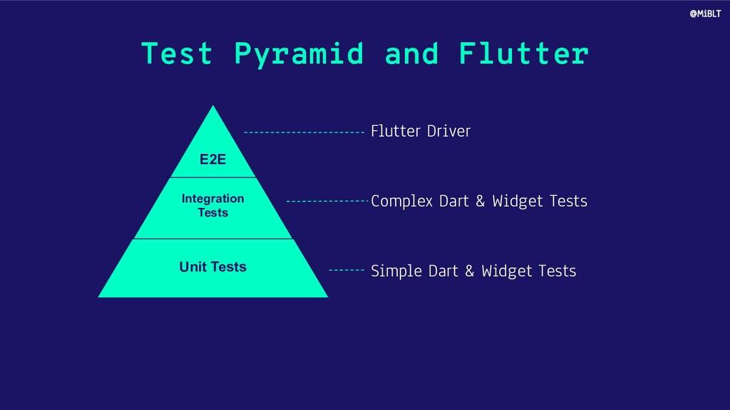 Test Pyramid and Flutter Unit Tests Integration...