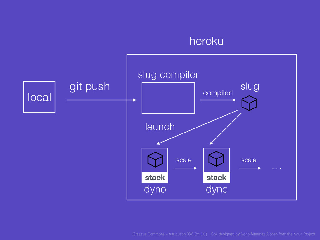 heroku local git push slug compiler slug launch...