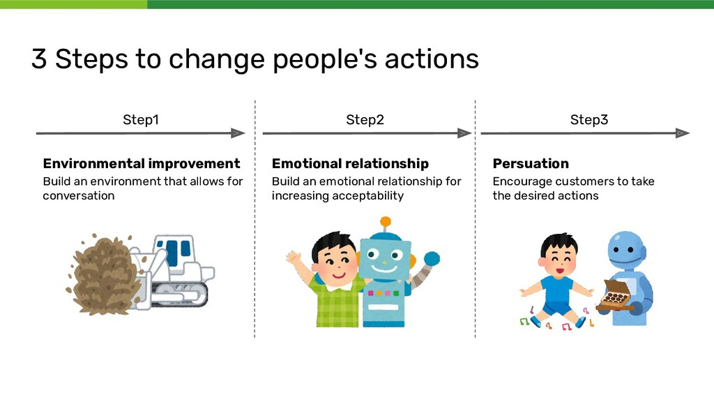 3 Steps to change people's actions Step1 Step2 ...