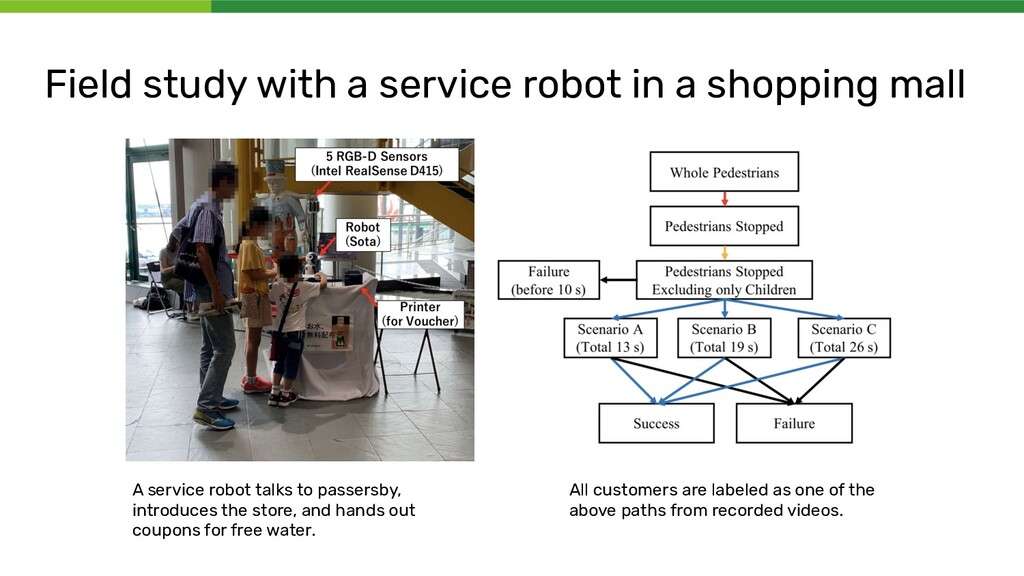 Field study with a service robot in a shopping ...