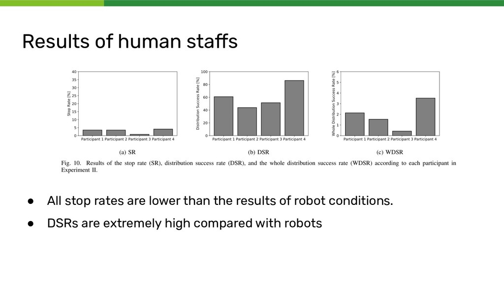Results of human staffs ● All stop rates are low...