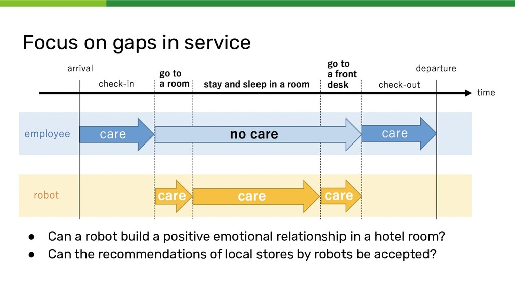 Focus on gaps in service ● Can a robot build a ...