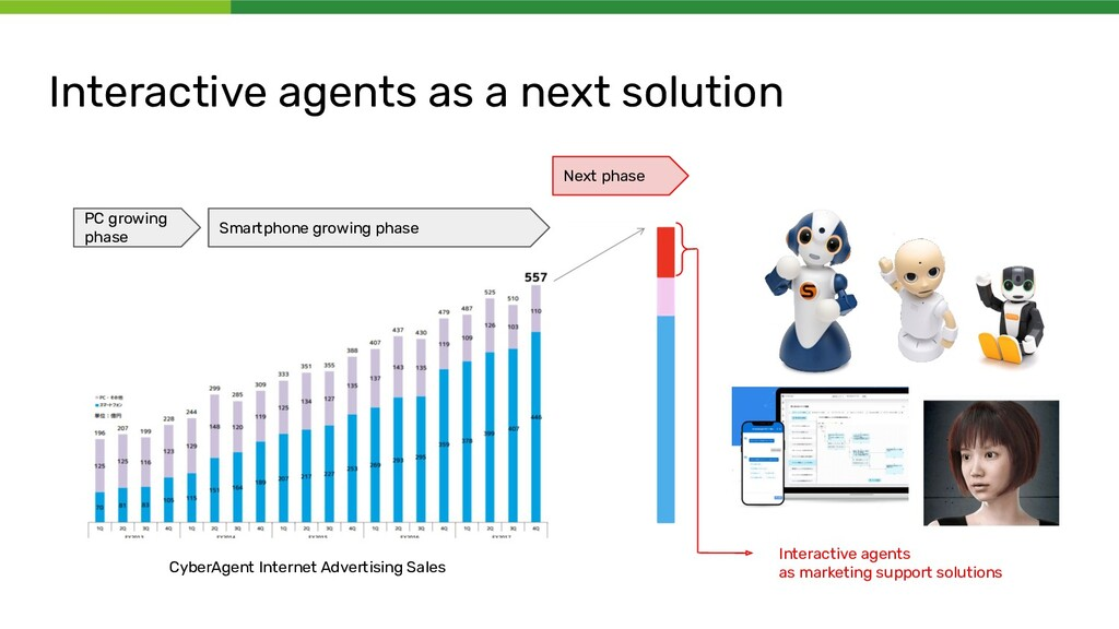 Interactive agents as a next solution PC growin...