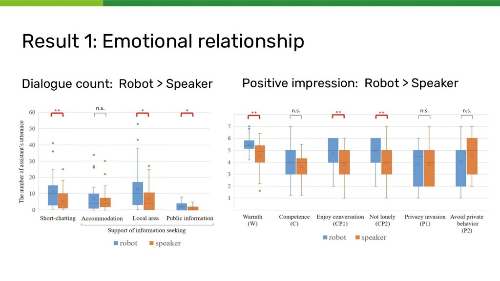 Result 1: Emotional relationship Dialogue count...