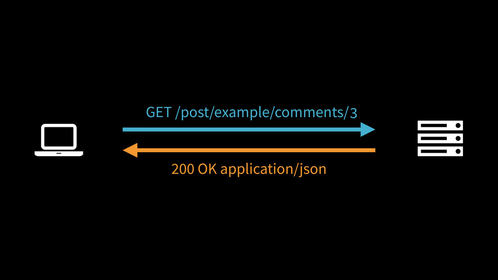 """2 3 ! """" GET /post/example/comments/ 200 OK appl..."""
