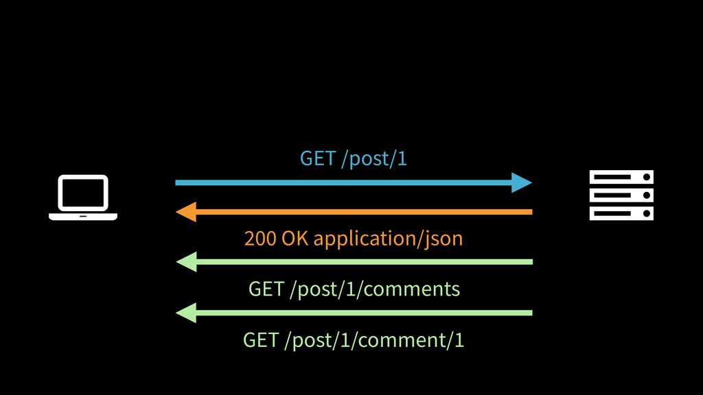 "GET /post/1/comments GET /post/1/comment/1 ! "" ..."