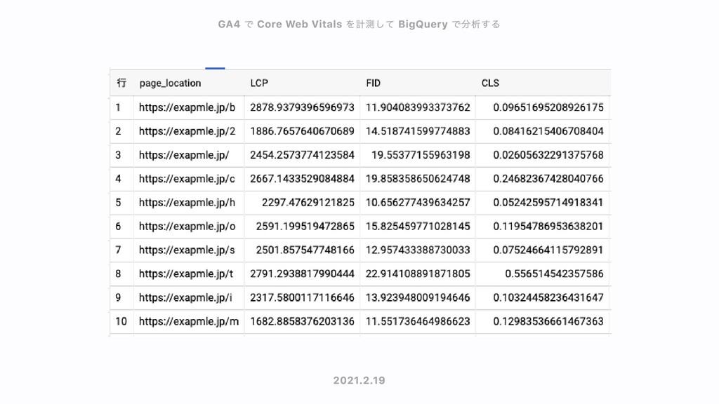 GA4 GA4 で で Core Web Vitals Core Web Vitals を計測...