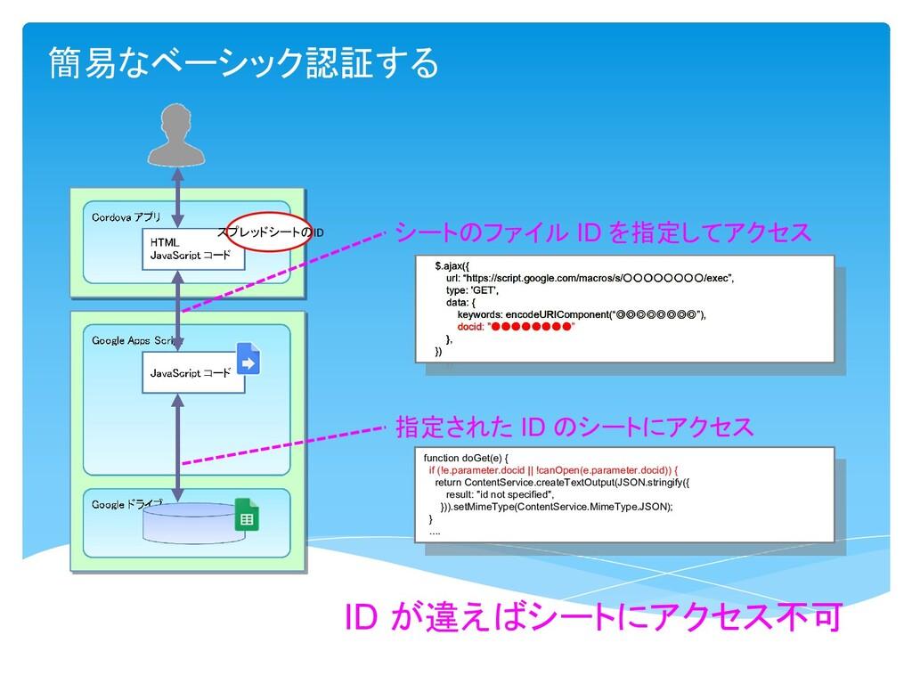 簡易なベーシック認証する ID が違えばシートにアクセス不可 スプレッドシートのID シートの...