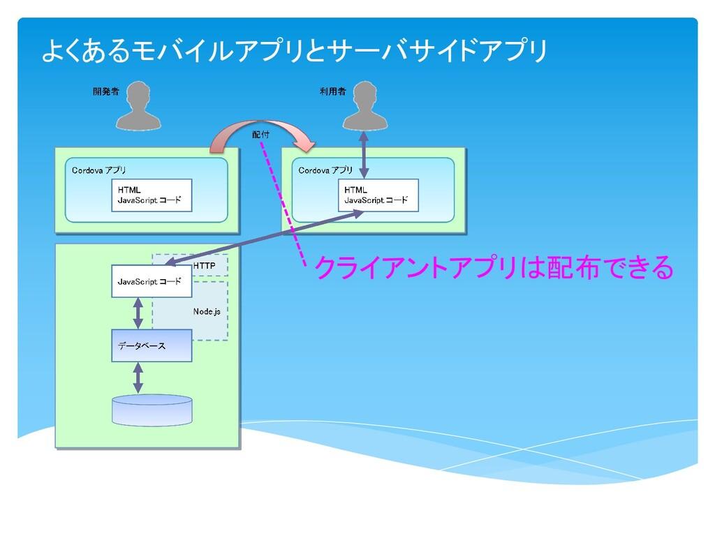よくあるモバイルアプリとサーバサイドアプリ クライアントアプリは配布できる