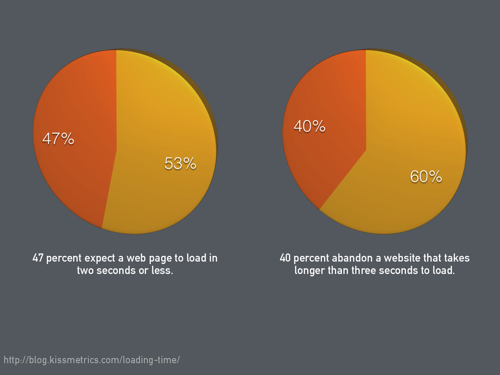 47 percent expect a web page to load in two sec...