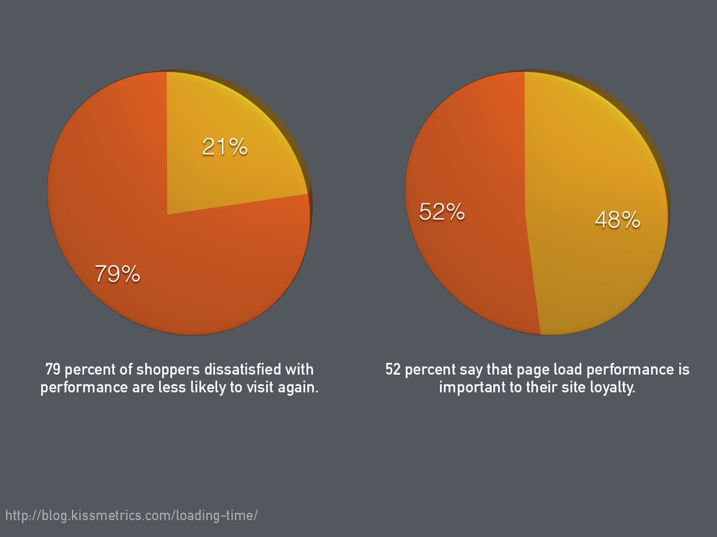 79 percent of shoppers dissatisfied with perfor...